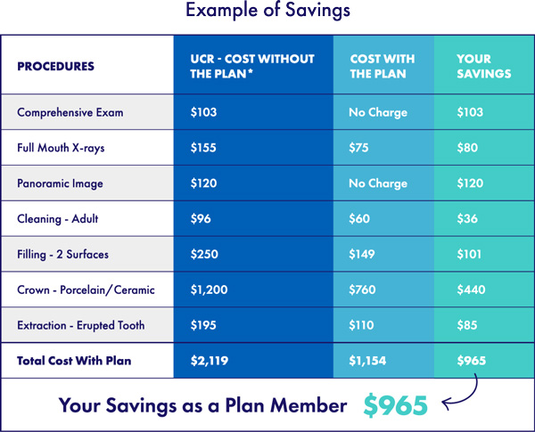 example of savings table